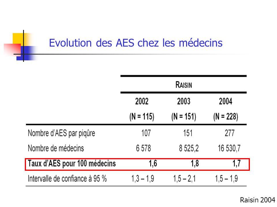 Evolution des AES chez les médecins