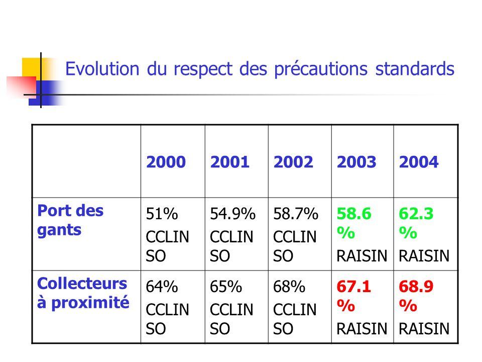 Evolution du respect des précautions standards