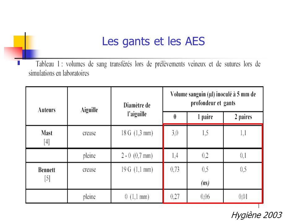 Les gants et les AES Hygiène 2003