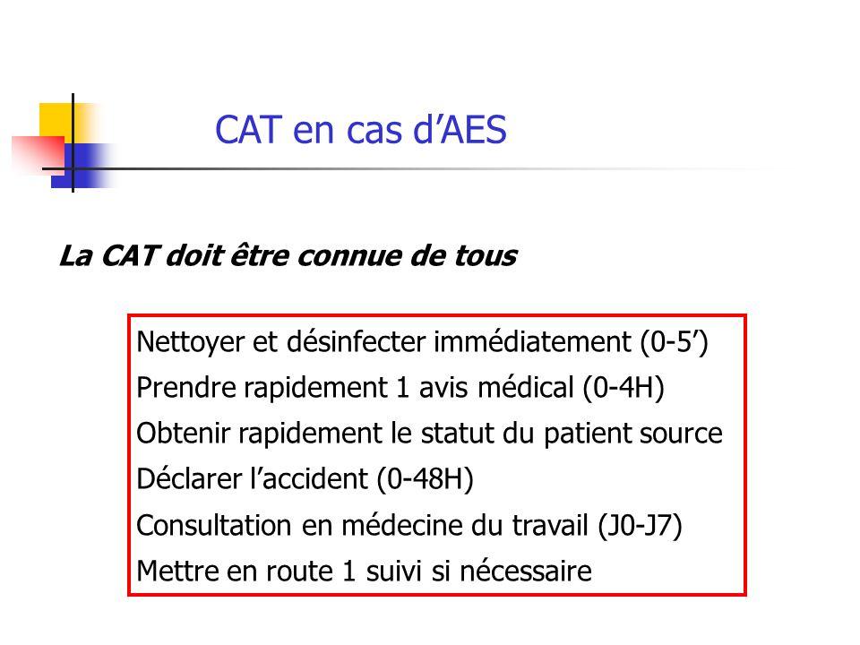 CAT en cas d'AES La CAT doit être connue de tous