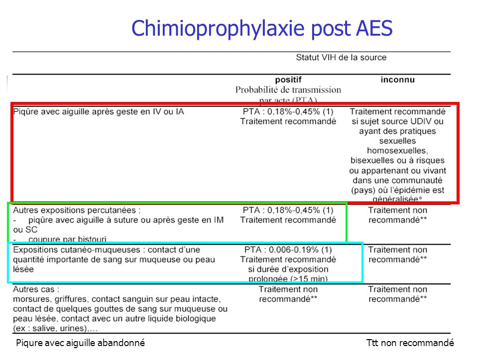 Chimioprophylaxie post AES