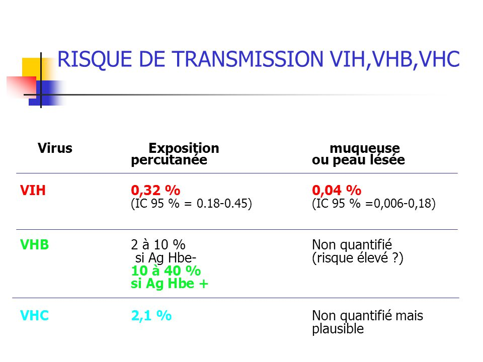 RISQUE DE TRANSMISSION VIH,VHB,VHC