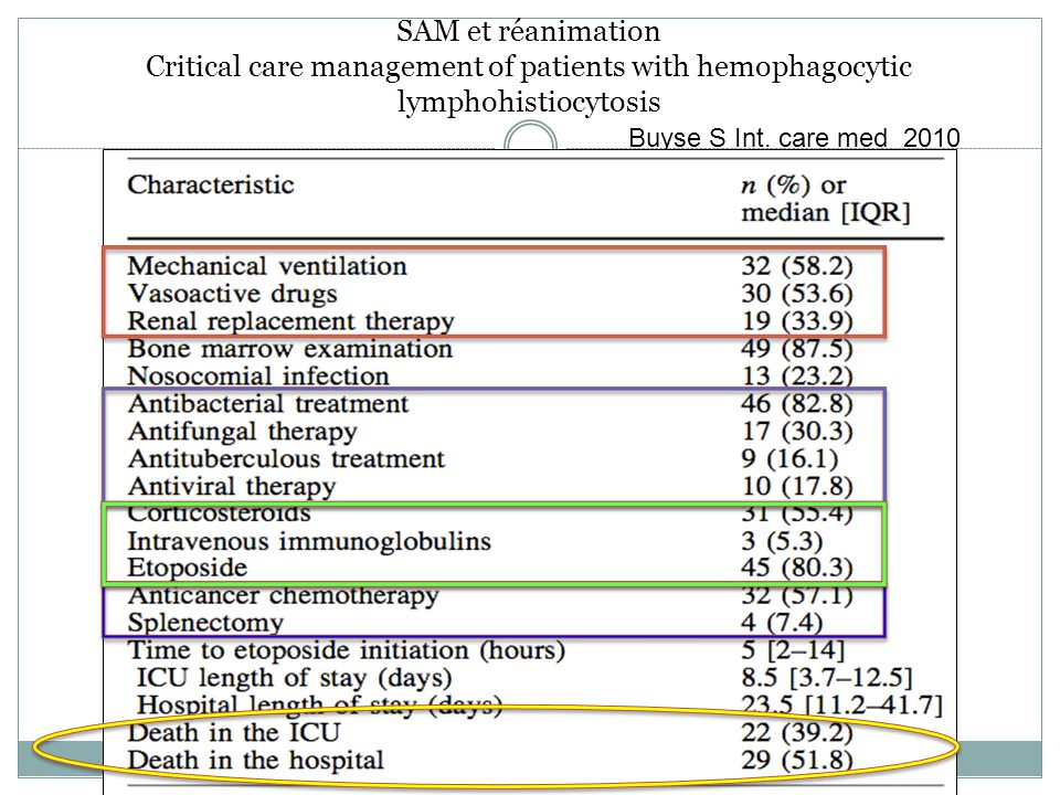 SAM et réanimation Critical care management of patients with hemophagocytic lymphohistiocytosis Buyse S Int.