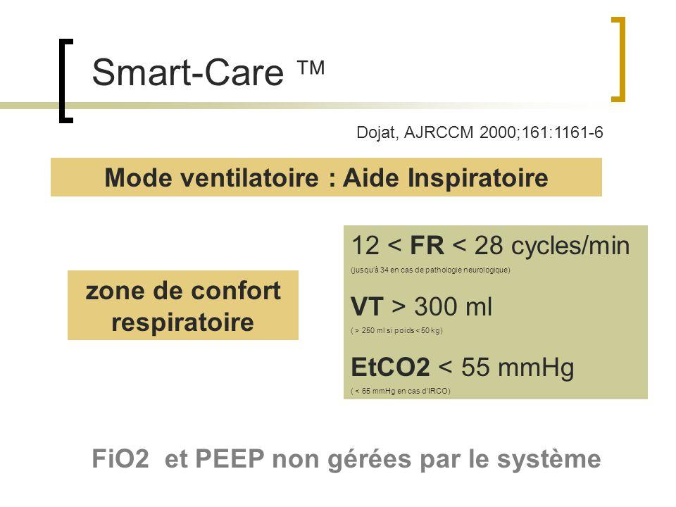Mode ventilatoire : Aide Inspiratoire zone de confort respiratoire