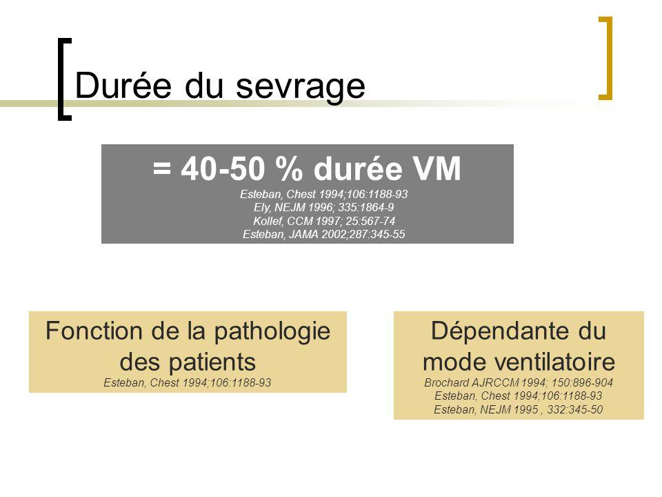 Durée du sevrage = 40-50 % durée VM