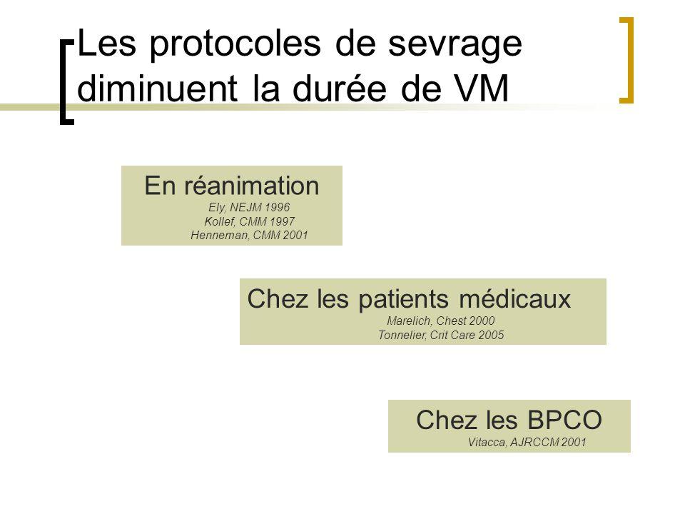 Les protocoles de sevrage diminuent la durée de VM