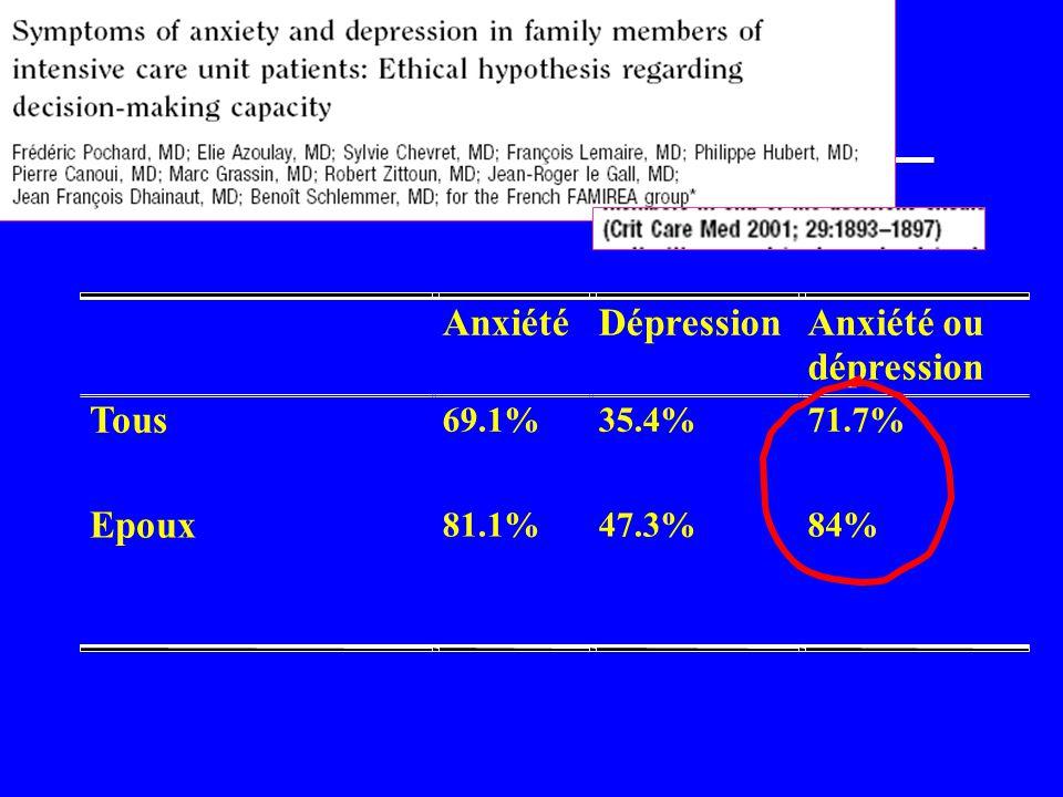 Anxiété Dépression Anxiété ou dépression Tous Epoux 69.1% 35.4% 71.7%