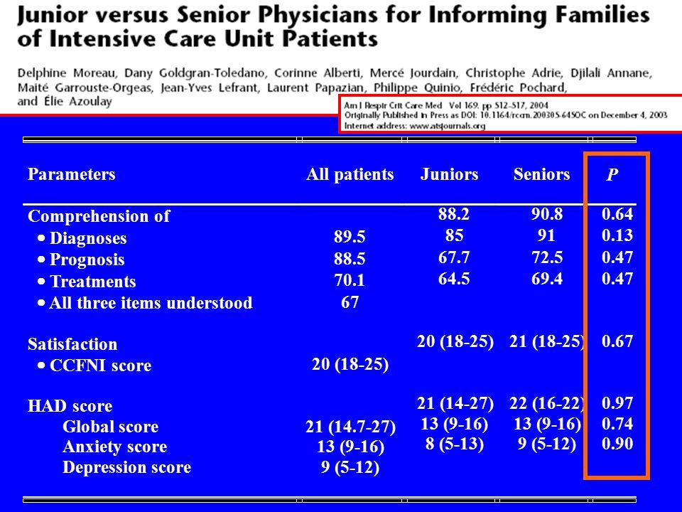 Parameters All patients. Juniors. Seniors. P. Comprehension of. · Diagnoses. 89.5. Prognosis.
