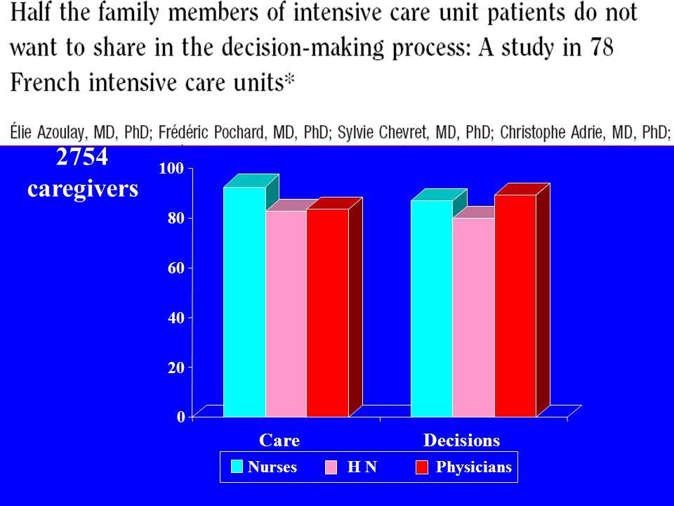 20 40 60 80 100 Care Nurses H N Physicians Decisions 2754 caregivers