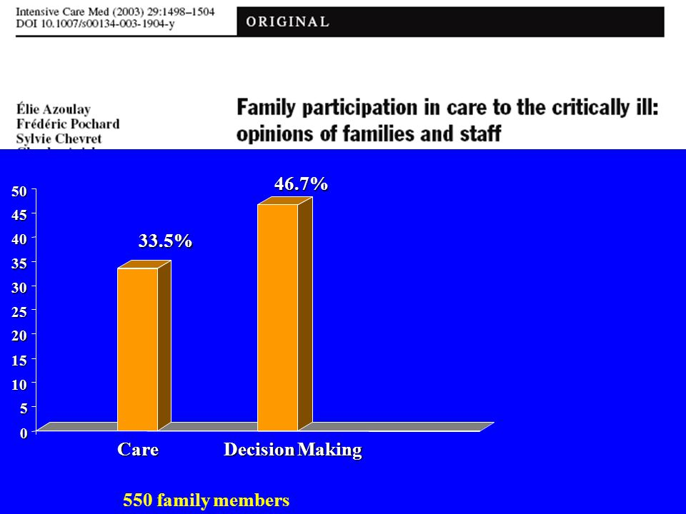 46.7% 33.5% Care Decision Making 550 family members 50 45 40 35 30 25