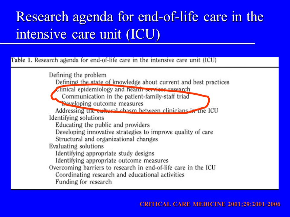 Research agenda for end-of-life care in the intensive care unit (ICU)