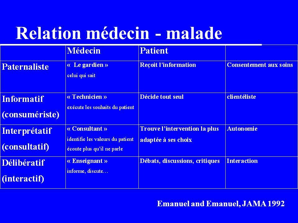 Relation médecin - malade
