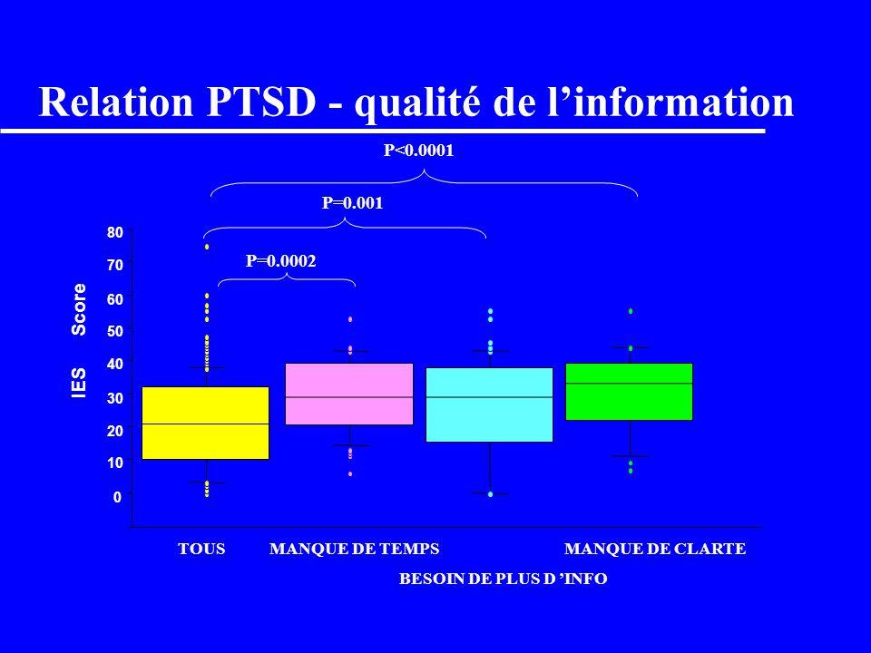 Relation PTSD - qualité de l'information
