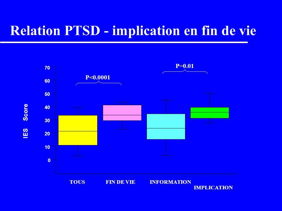 Relation PTSD - implication en fin de vie