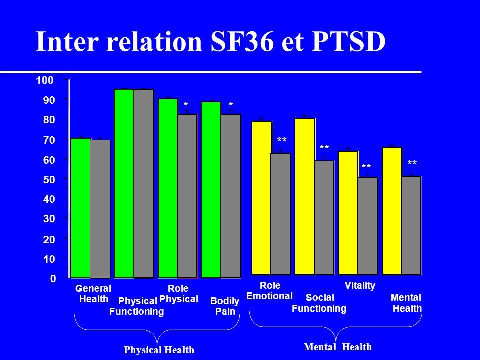 Inter relation SF36 et PTSD