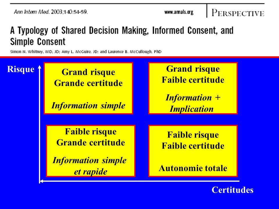 Risque Grand risque. Grande certitude. Information simple. Grand risque. Faible certitude. Information +