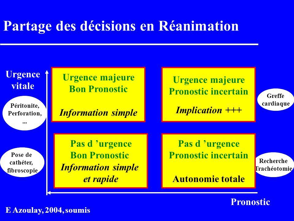 Partage des décisions en Réanimation