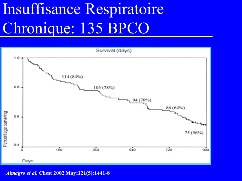 Insuffisance Respiratoire Chronique: 135 BPCO