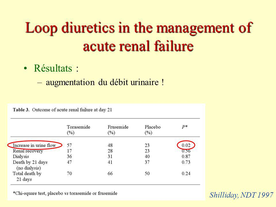 Loop diuretics in the management of acute renal failure