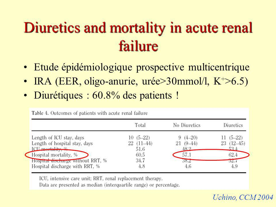 Diuretics and mortality in acute renal failure