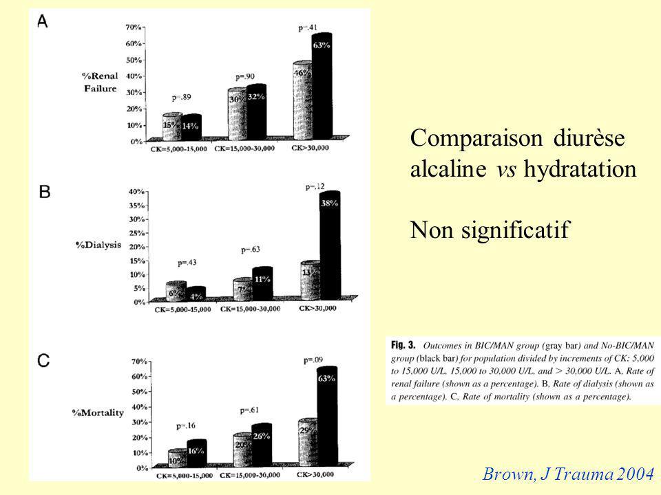 Comparaison diurèse alcaline vs hydratation Non significatif