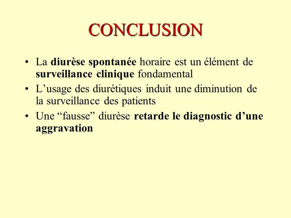 CONCLUSION La diurèse spontanée horaire est un élément de surveillance clinique fondamental.