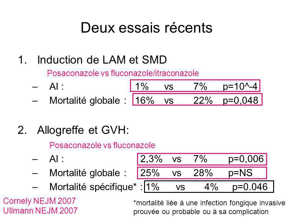 Deux essais récents Induction de LAM et SMD Allogreffe et GVH: