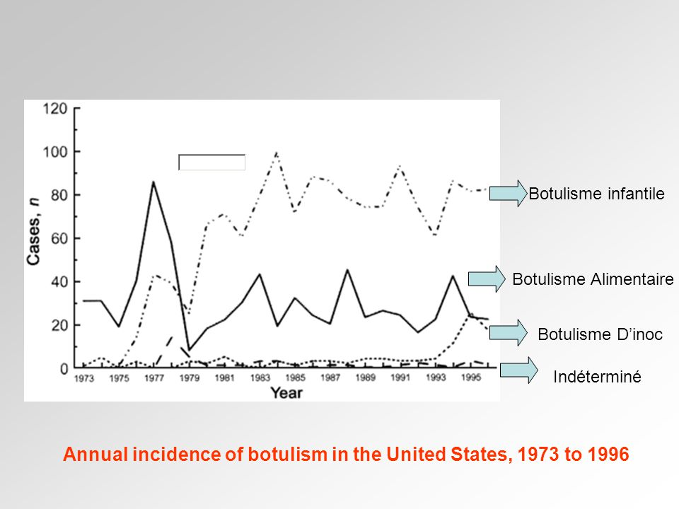 Annual incidence of botulism in the United States, 1973 to 1996
