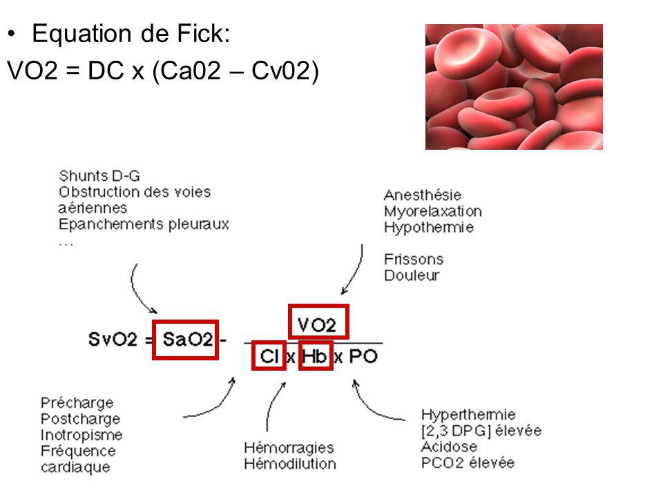 Equation de Fick: VO2 = DC x (Ca02 – Cv02)