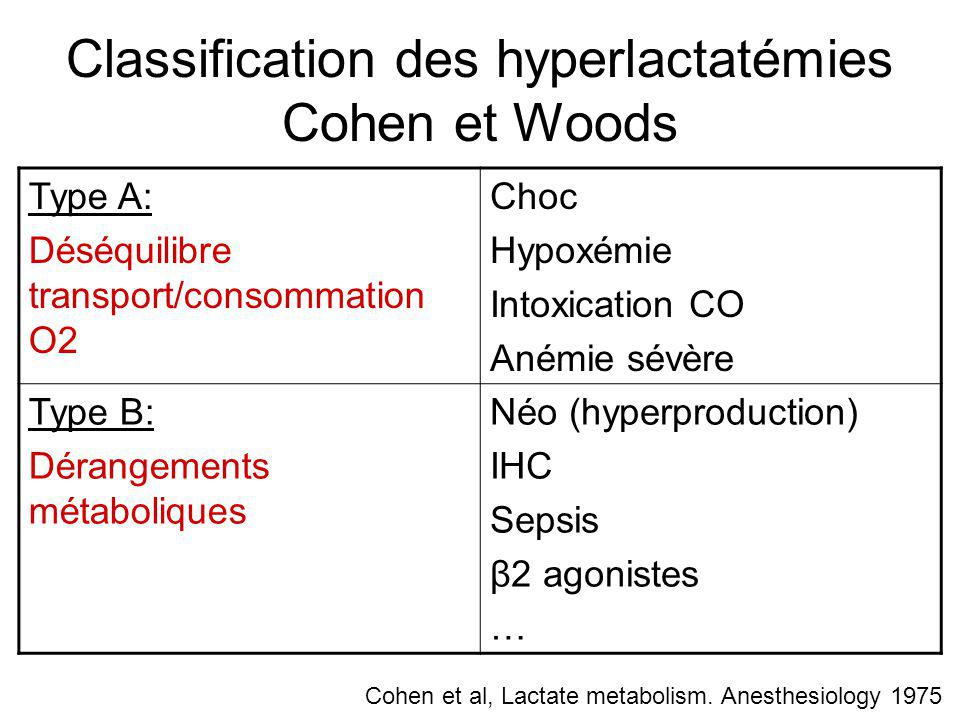 Classification des hyperlactatémies Cohen et Woods