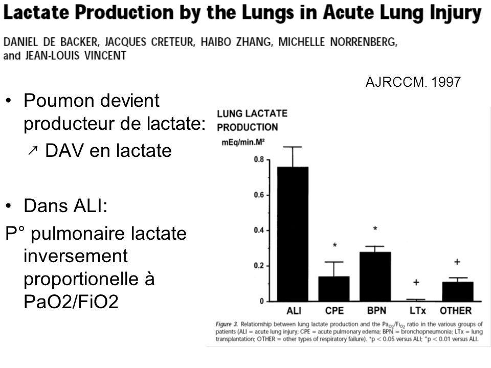 Poumon devient producteur de lactate: ↗ DAV en lactate Dans ALI: