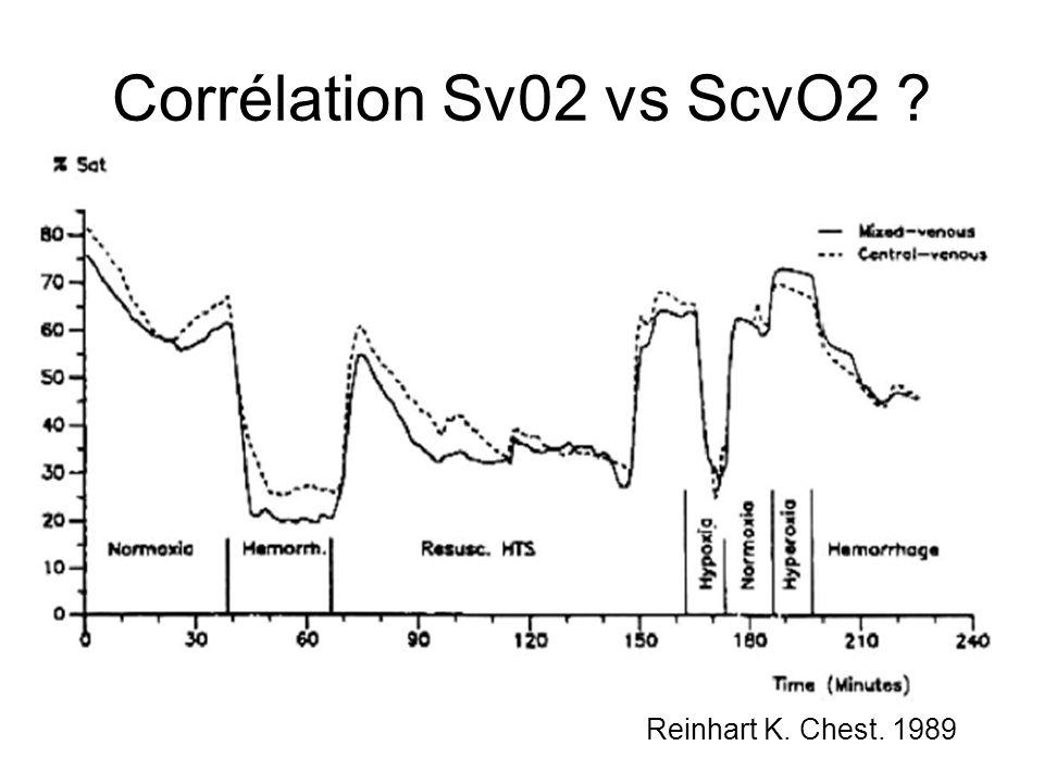 Corrélation Sv02 vs ScvO2 Reinhart K. Chest. 1989