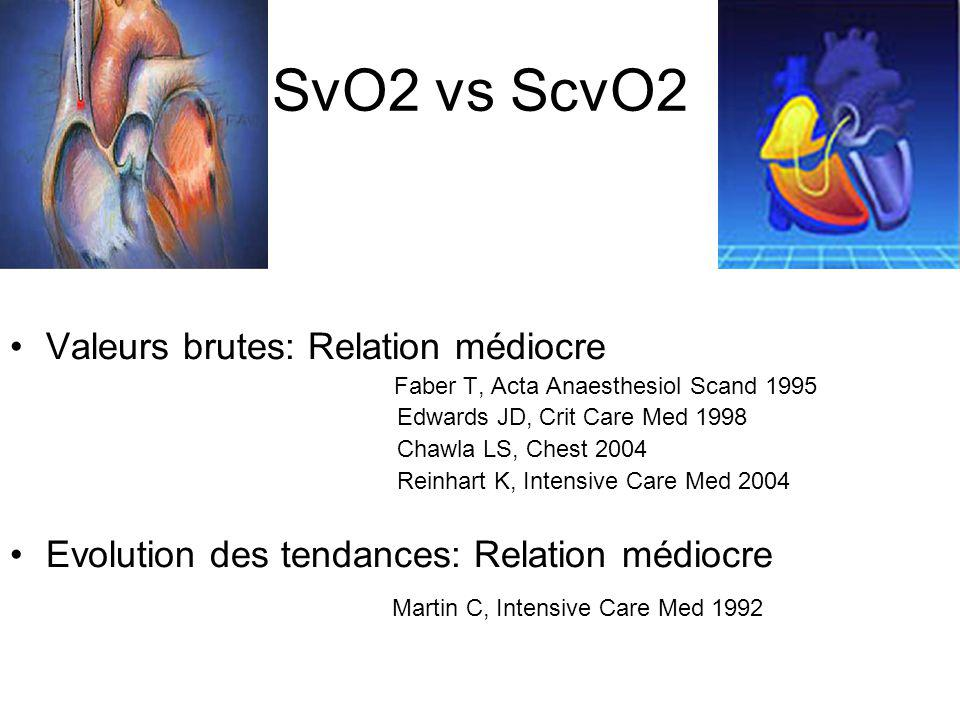 SvO2 vs ScvO2 Valeurs brutes: Relation médiocre