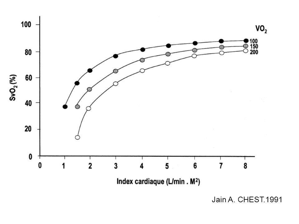 Jain A. CHEST.1991