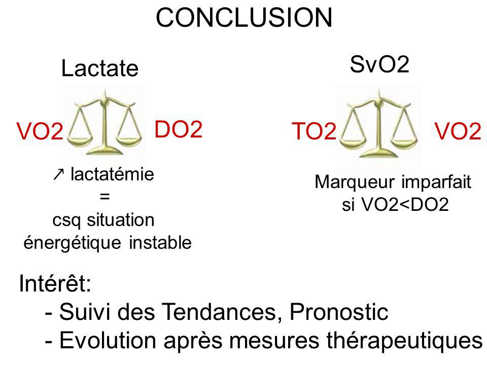 CONCLUSION SvO2 Lactate VO2 DO2 VO2 TO2 Intérêt: