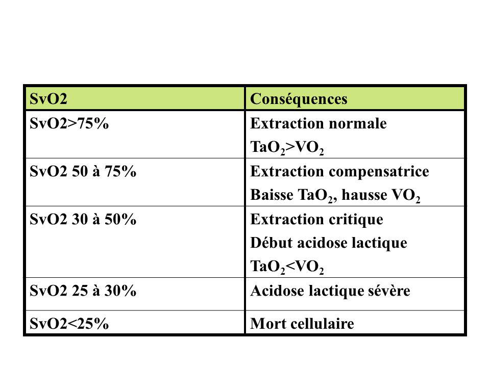 SvO2 Conséquences. SvO2>75% Extraction normale. TaO2>VO2. SvO2 50 à 75% Extraction compensatrice.