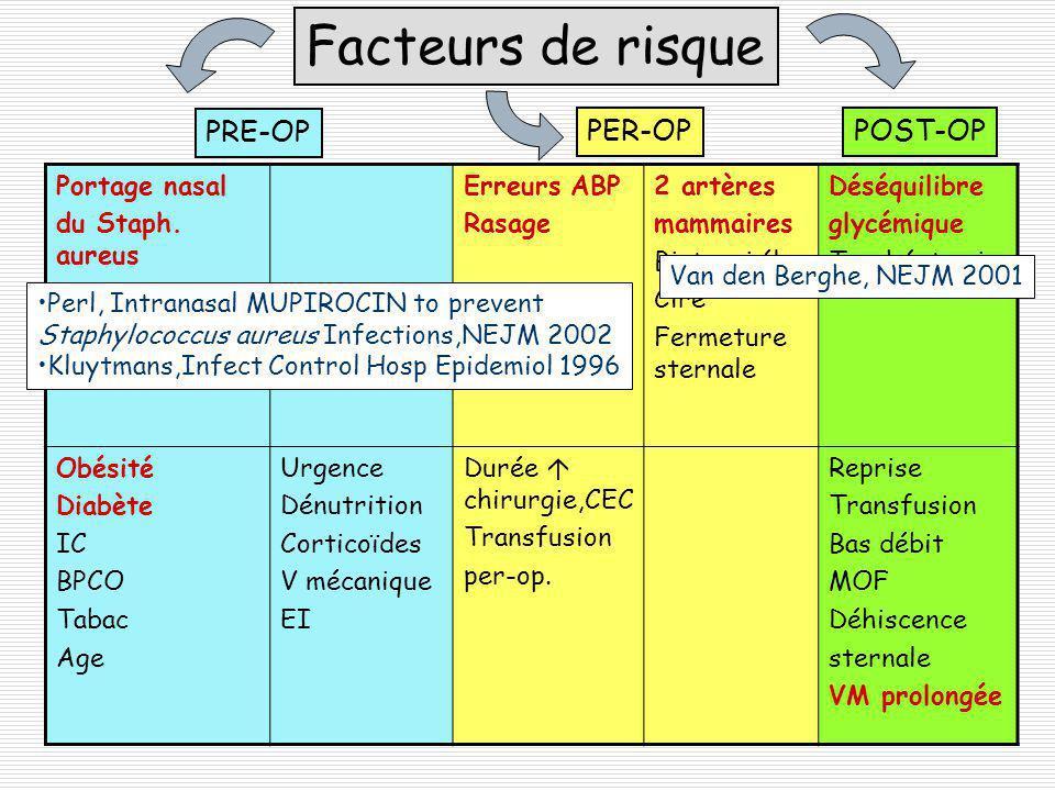 Facteurs de risque PRE-OP PER-OP POST-OP Portage nasal