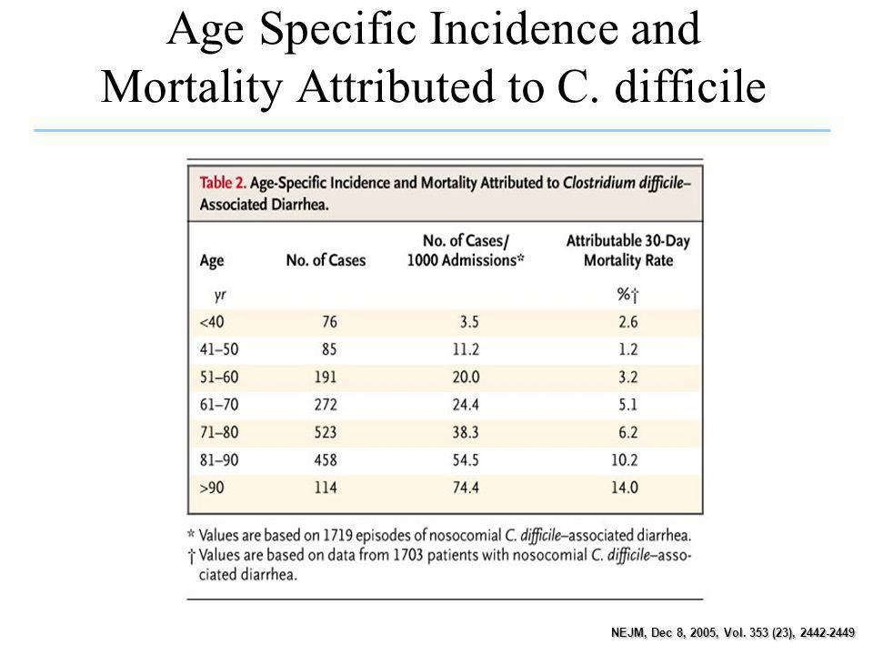 Age Specific Incidence and Mortality Attributed to C. difficile