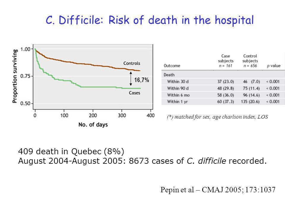 C. Difficile: Risk of death in the hospital