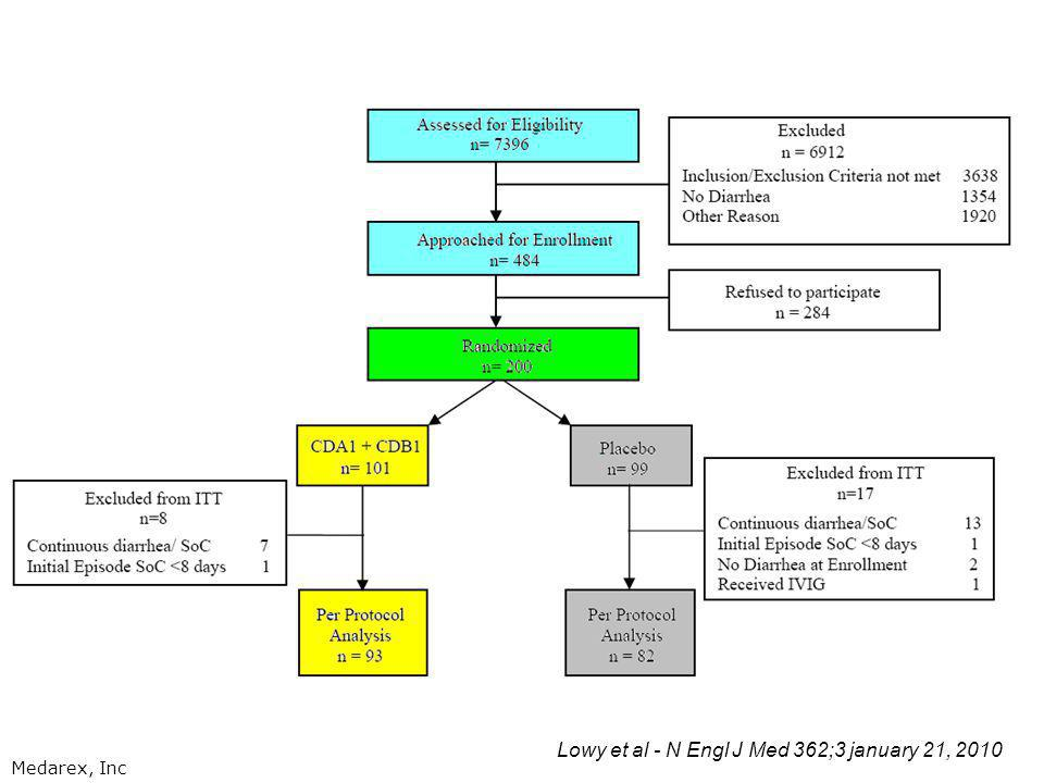 Lowy et al - N Engl J Med 362;3 january 21, 2010