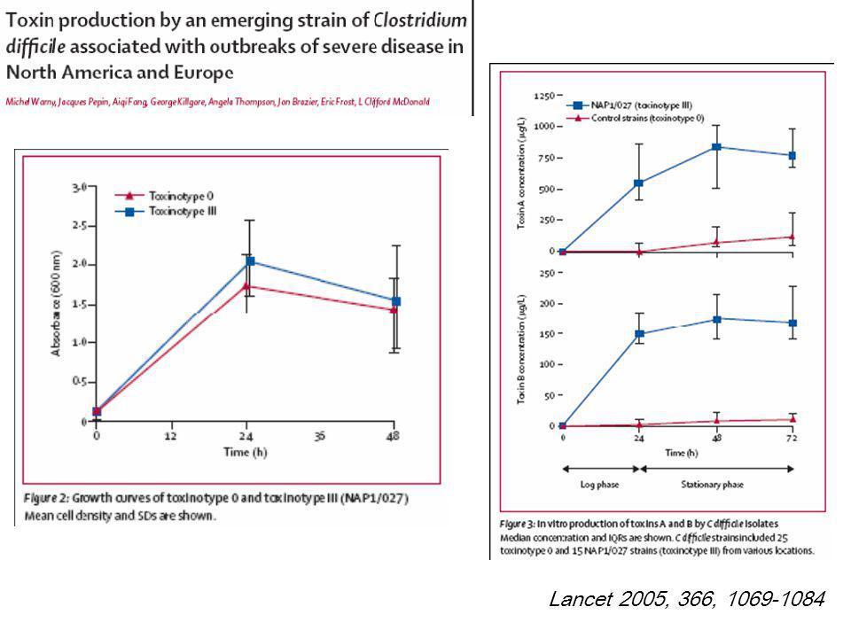 Lancet 2005, 366, 1069-1084