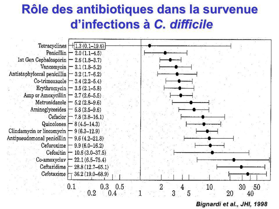 Rôle des antibiotiques dans la survenue d'infections à C. difficile
