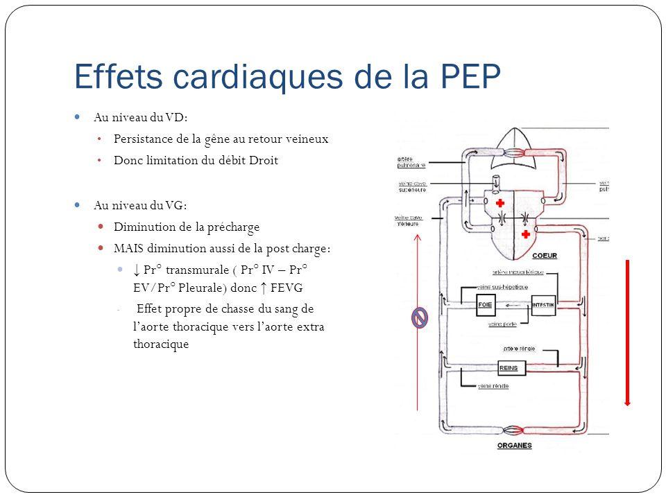 Effets cardiaques de la PEP