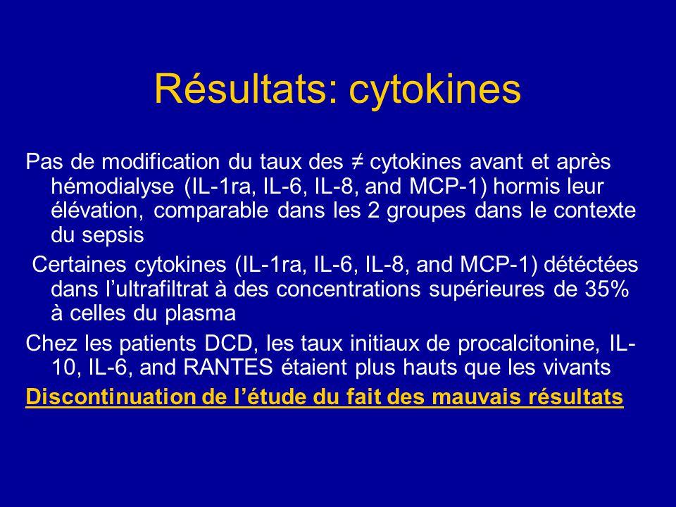 Résultats: cytokines