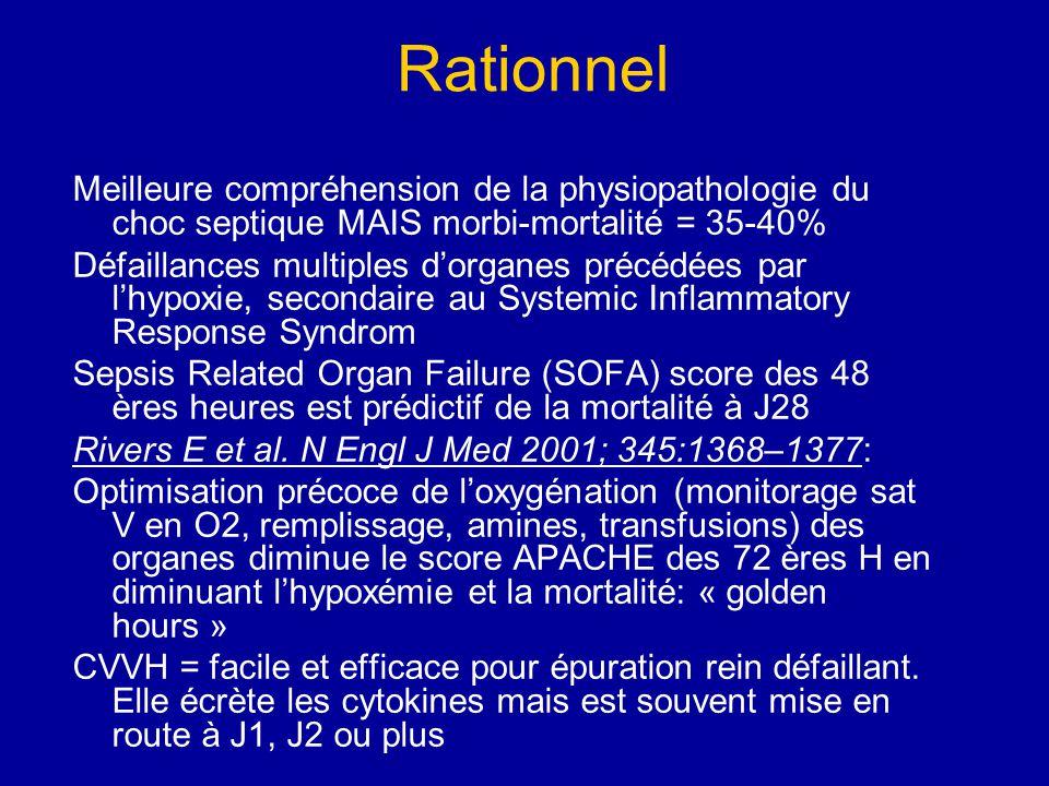 Rationnel Meilleure compréhension de la physiopathologie du choc septique MAIS morbi-mortalité = 35-40%