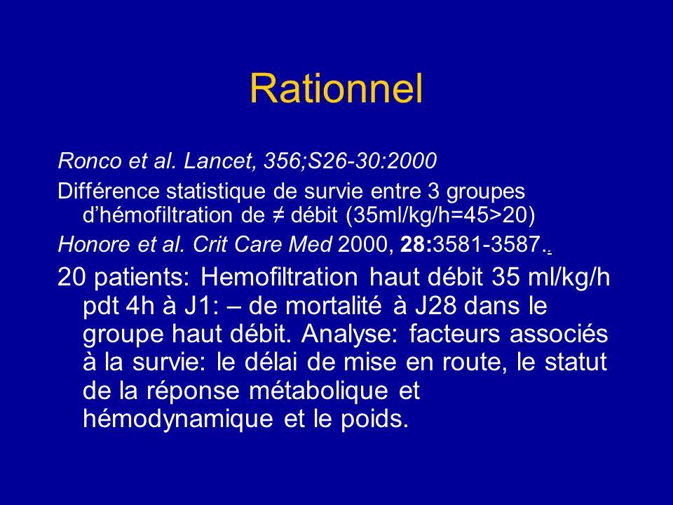 Rationnel Ronco et al. Lancet, 356;S26-30:2000. Différence statistique de survie entre 3 groupes d'hémofiltration de ≠ débit (35ml/kg/h=45>20)