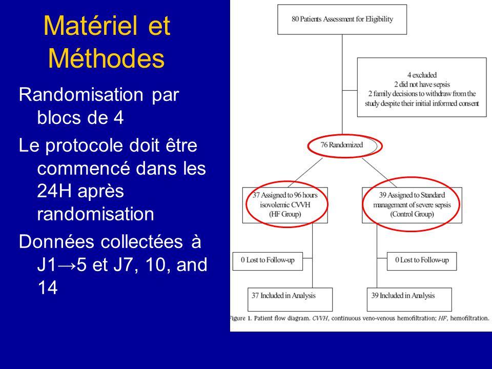 Matériel et Méthodes Randomisation par blocs de 4