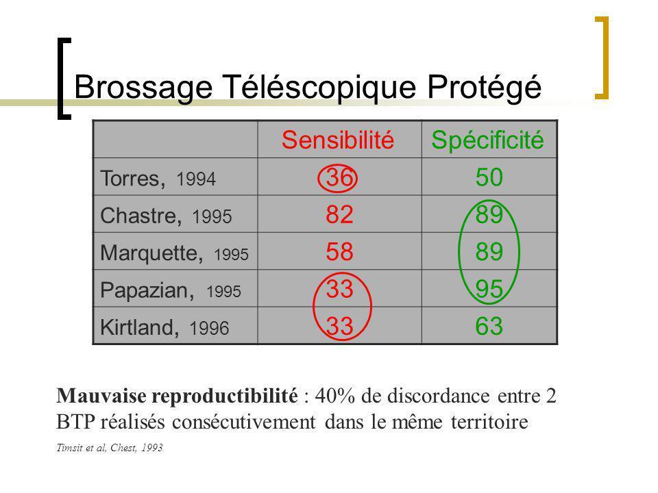 Brossage Téléscopique Protégé