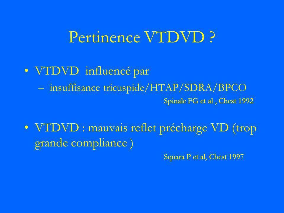 Pertinence VTDVD VTDVD influencé par