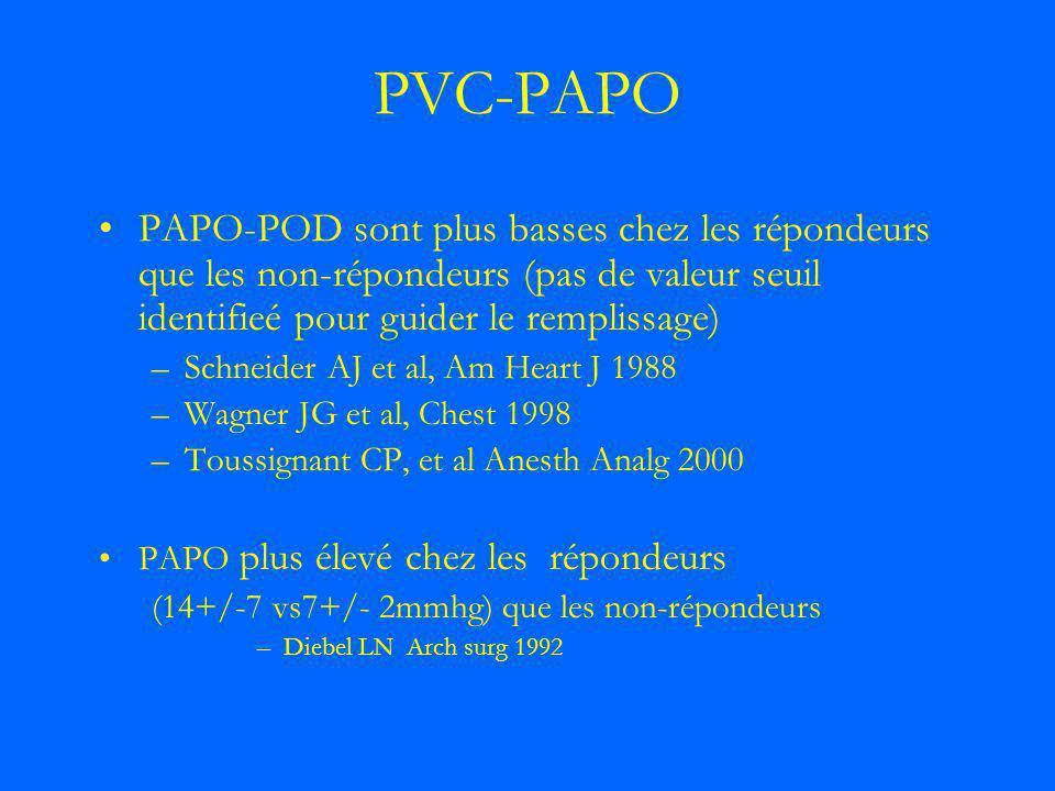 PVC-PAPO PAPO-POD sont plus basses chez les répondeurs que les non-répondeurs (pas de valeur seuil identifieé pour guider le remplissage)